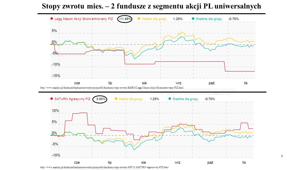 6 http://www.analizy.pl/fundusze/fundusze-inwestycyjne/profil-funduszu/stopy-zwrotu/KAH10/Legg-Mason-Akcji-Skoncentrowany-FIZ.html http://www.analizy.