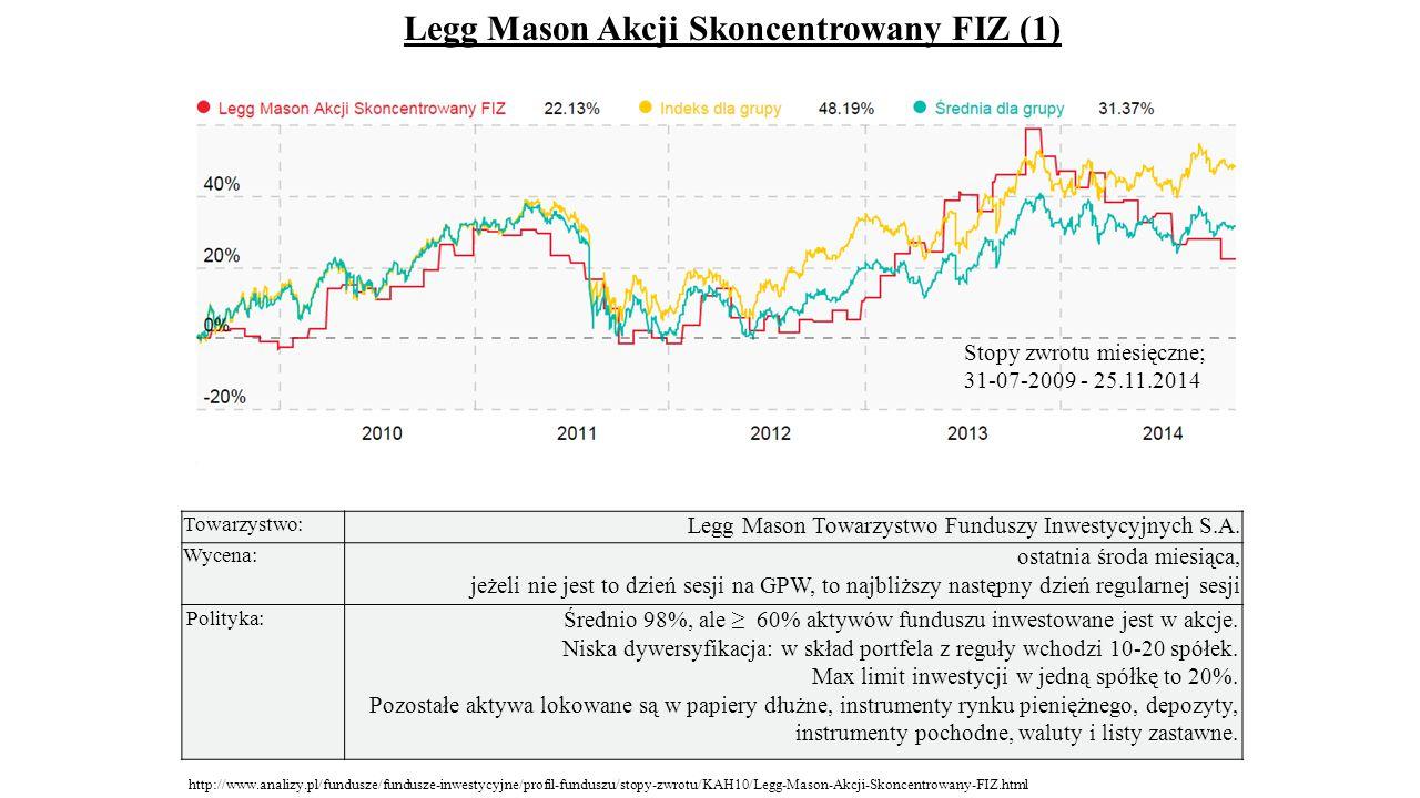 Towarzystwo: Legg Mason Towarzystwo Funduszy Inwestycyjnych S.A. Wycena: ostatnia środa miesiąca, jeżeli nie jest to dzień sesji na GPW, to najbliższy
