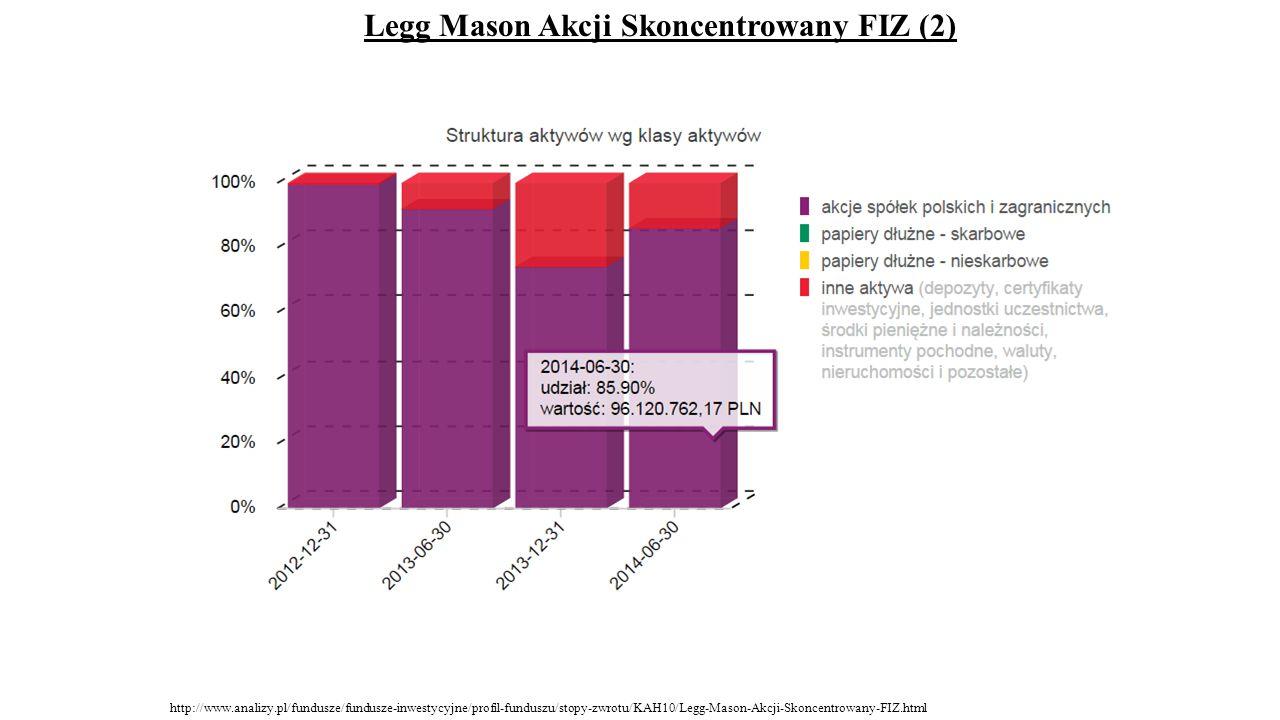 Legg Mason Akcji Skoncentrowany FIZ (2) http://www.analizy.pl/fundusze/fundusze-inwestycyjne/profil-funduszu/stopy-zwrotu/KAH10/Legg-Mason-Akcji-Skonc