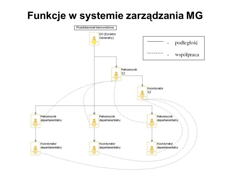 Funkcje w systemie zarządzania MG