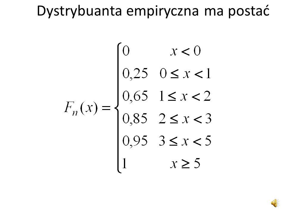 Liczba błędównini Liczebności skumulowane Częstości względne w i =n i /n Częstości względne skumulowane 05 5 0,25 18 13 0,40 0,65 24 17 0,20 0,85 32 1
