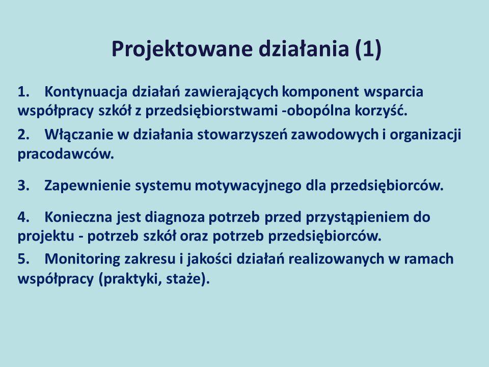 Projektowane działania (2) 1.