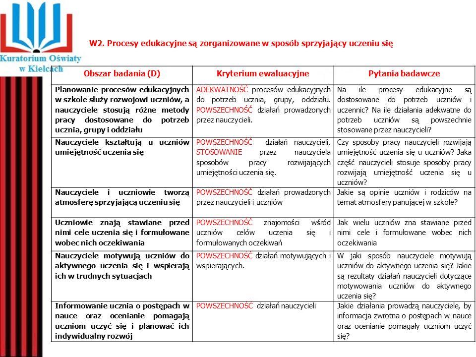 Obszar badania (D)Kryterium ewaluacyjnePytania badawcze W szkole analizuje się wyniki sprawdzianu (…) oraz wyniki ewaluacji zewnętrznej i wewnętrznej.