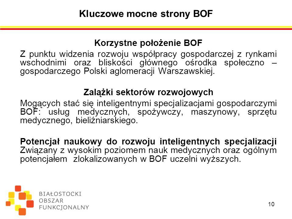 Kluczowe mocne strony BOF Korzystne położenie BOF Z punktu widzenia rozwoju współpracy gospodarczej z rynkami wschodnimi oraz bliskości głównego ośrodka społeczno – gospodarczego Polski aglomeracji Warszawskiej.