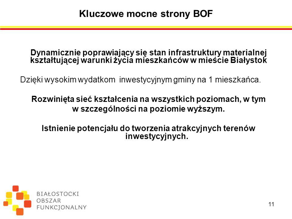 Kluczowe mocne strony BOF Dynamicznie poprawiający się stan infrastruktury materialnej kształtującej warunki życia mieszkańców w mieście Białystok Dzięki wysokim wydatkom inwestycyjnym gminy na 1 mieszkańca.