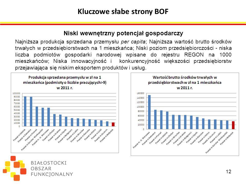 Kluczowe słabe strony BOF Niski wewnętrzny potencjał gospodarczy Najniższa produkcja sprzedana przemysłu per capita; Najniższa wartość brutto środków trwałych w przedsiębiorstwach na 1 mieszkańca; Niski poziom przedsiębiorczości - niska liczba podmiotów gospodarki narodowej wpisane do rejestru REGON na 1000 mieszkańców; Niska innowacyjność i konkurencyjność większości przedsiębiorstw przejawiająca się niskim eksportem produktów i usług.