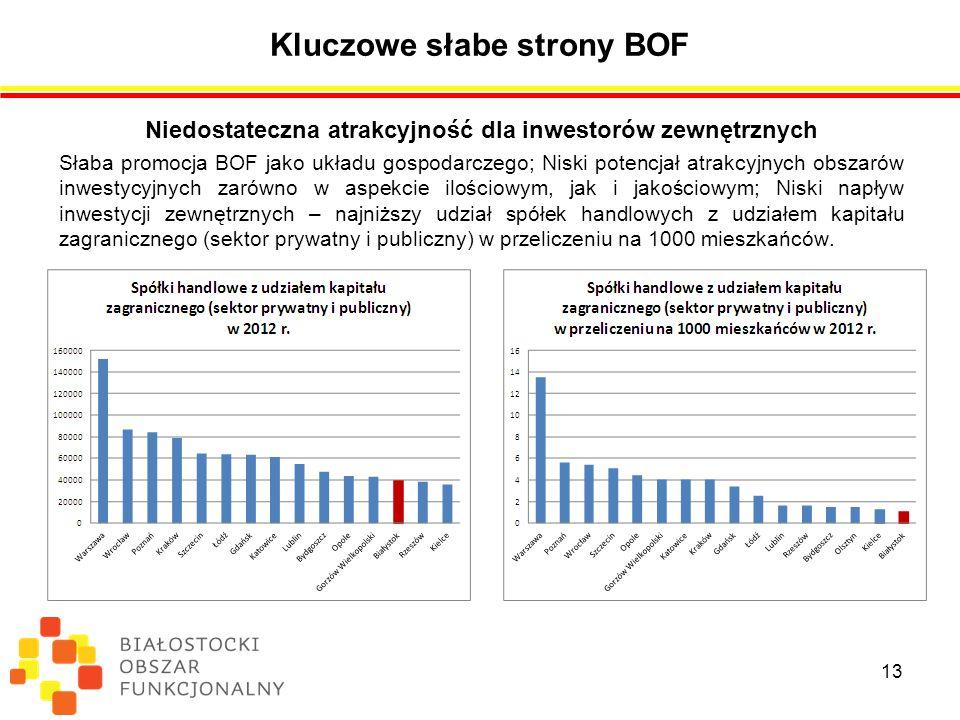 Kluczowe słabe strony BOF Niedostateczna atrakcyjność dla inwestorów zewnętrznych Słaba promocja BOF jako układu gospodarczego; Niski potencjał atrakcyjnych obszarów inwestycyjnych zarówno w aspekcie ilościowym, jak i jakościowym; Niski napływ inwestycji zewnętrznych – najniższy udział spółek handlowych z udziałem kapitału zagranicznego (sektor prywatny i publiczny) w przeliczeniu na 1000 mieszkańców.