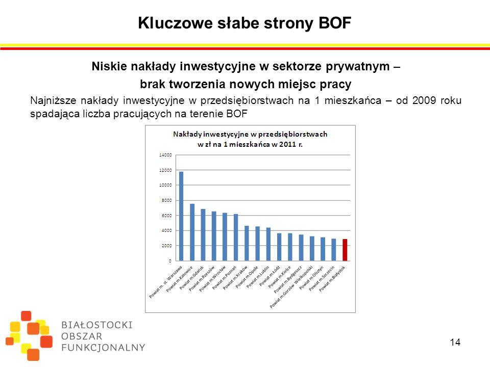 Kluczowe słabe strony BOF Niskie nakłady inwestycyjne w sektorze prywatnym – brak tworzenia nowych miejsc pracy Najniższe nakłady inwestycyjne w przedsiębiorstwach na 1 mieszkańca – od 2009 roku spadająca liczba pracujących na terenie BOF 14
