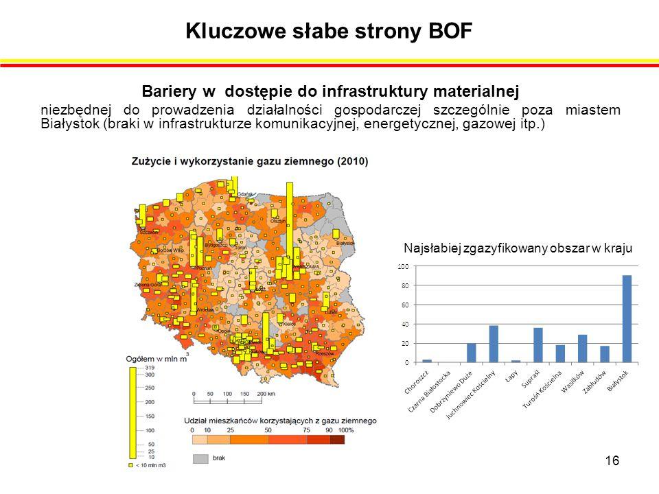 Kluczowe słabe strony BOF Bariery w dostępie do infrastruktury materialnej niezbędnej do prowadzenia działalności gospodarczej szczególnie poza miastem Białystok (braki w infrastrukturze komunikacyjnej, energetycznej, gazowej itp.) Najsłabiej zgazyfikowany obszar w kraju 16