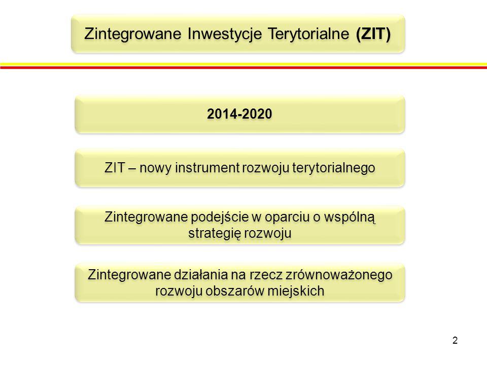 2 2014-2020 Zintegrowane Inwestycje Terytorialne (ZIT) ZIT – nowy instrument rozwoju terytorialnego Zintegrowane podejście w oparciu o wspólną strategię rozwoju Zintegrowane działania na rzecz zrównoważonego rozwoju obszarów miejskich