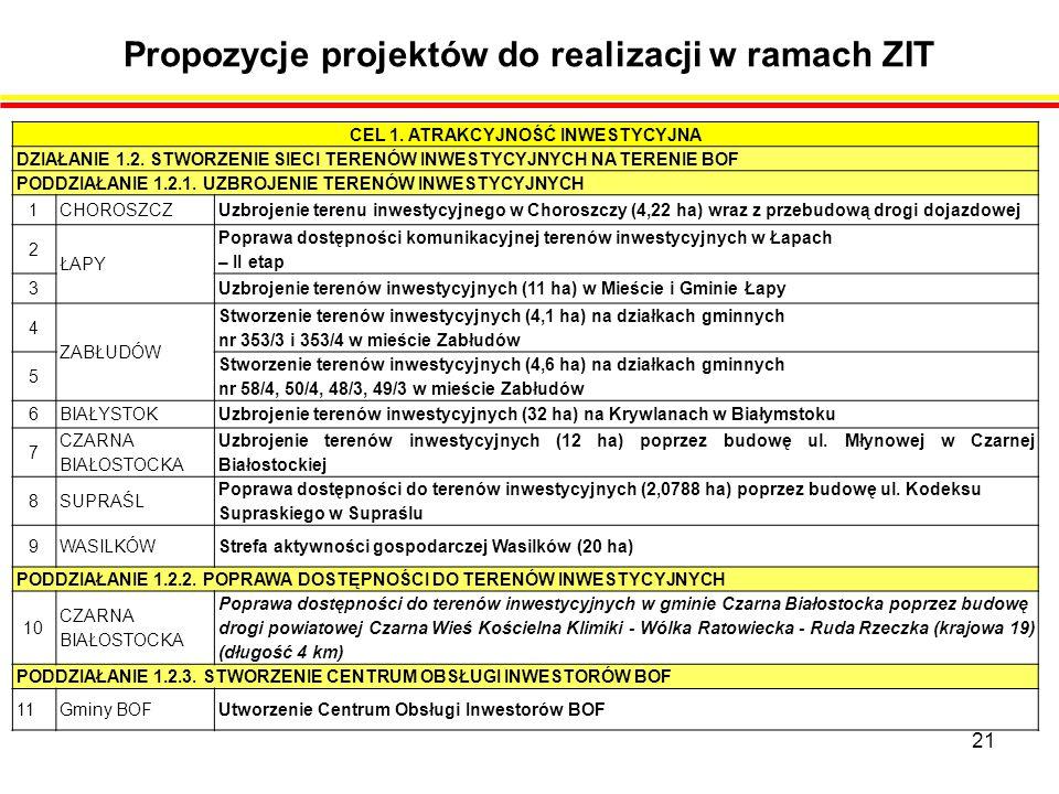 Propozycje projektów do realizacji w ramach ZIT 21 CEL 1.