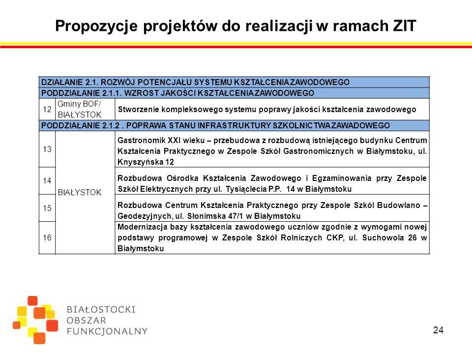 Propozycje projektów do realizacji w ramach ZIT 24 DZIAŁANIE 2.1.