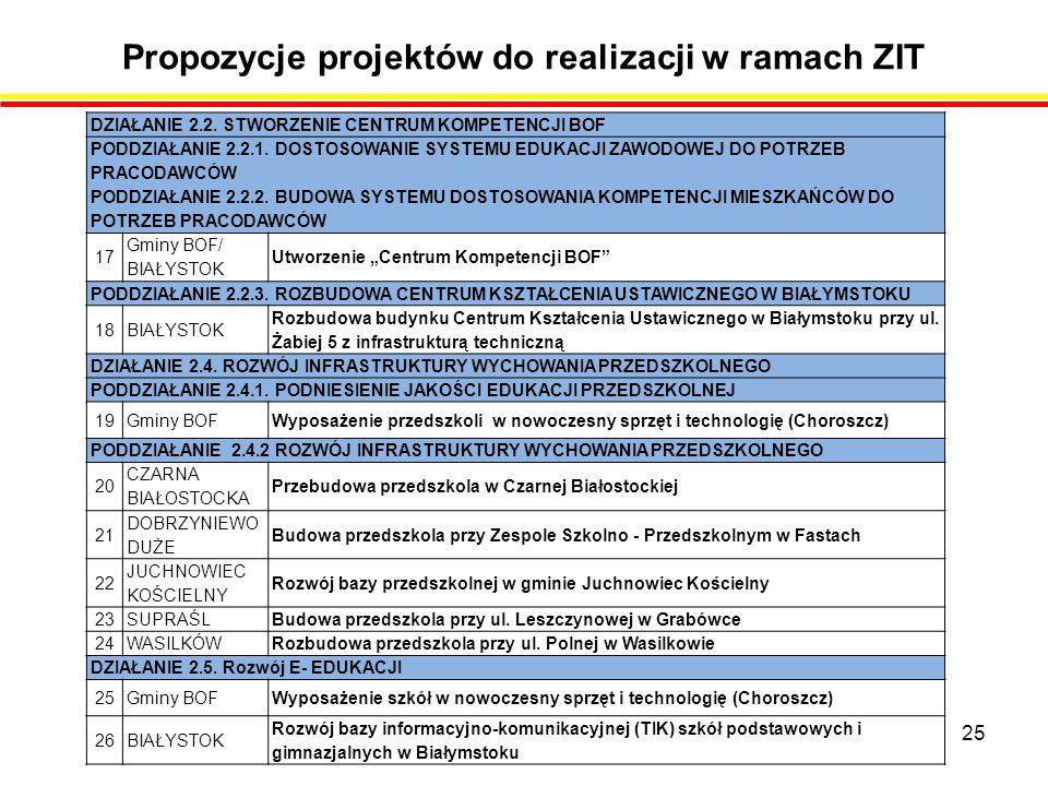 Propozycje projektów do realizacji w ramach ZIT 25 DZIAŁANIE 2.2.