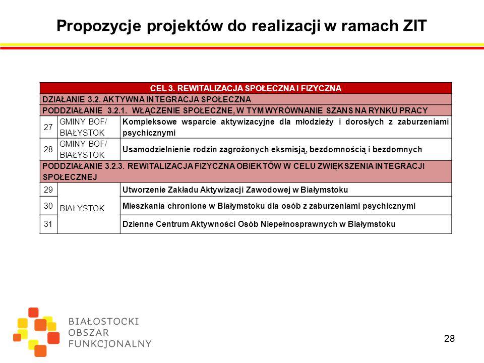 Propozycje projektów do realizacji w ramach ZIT 28 CEL 3.