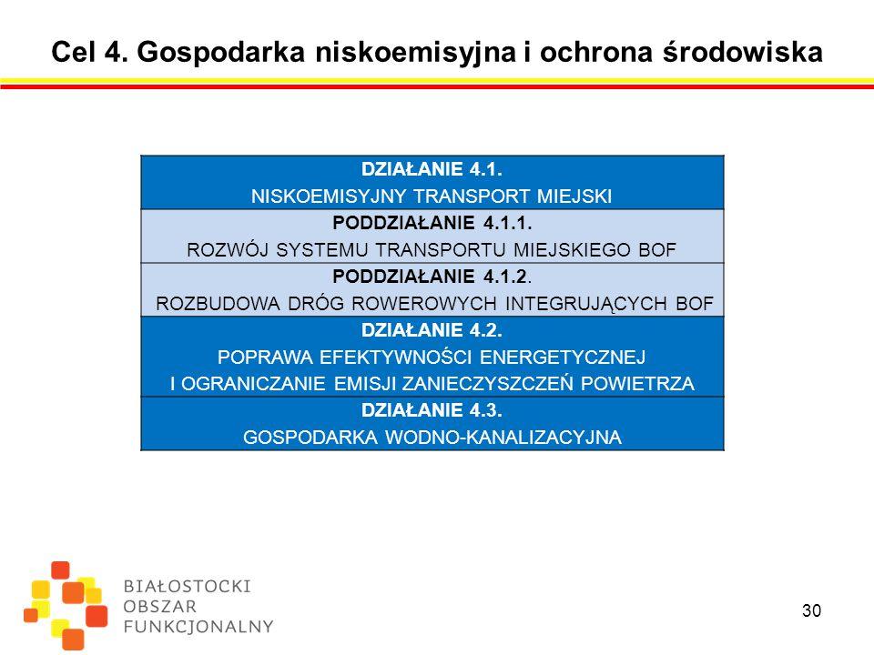Cel 4.Gospodarka niskoemisyjna i ochrona środowiska 30 DZIAŁANIE 4.1.