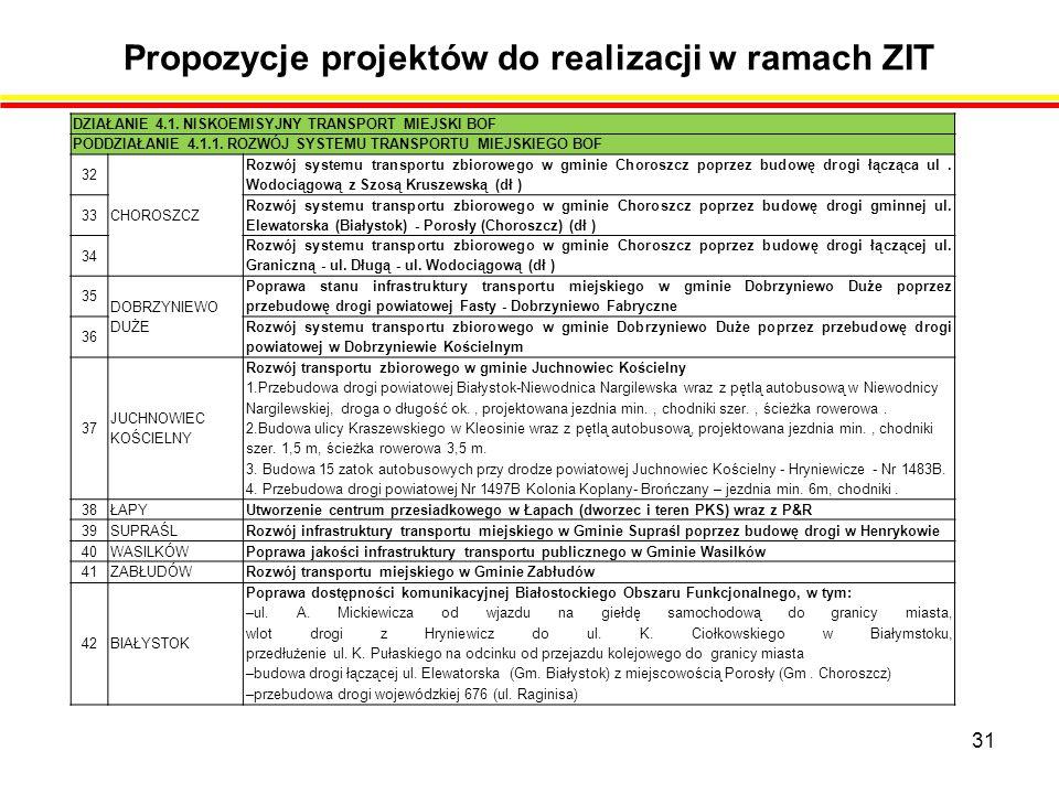 Propozycje projektów do realizacji w ramach ZIT 31 DZIAŁANIE 4.1.