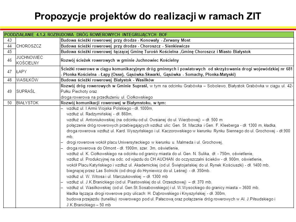 Propozycje projektów do realizacji w ramach ZIT PODDZIAŁANIE 4.1.2.