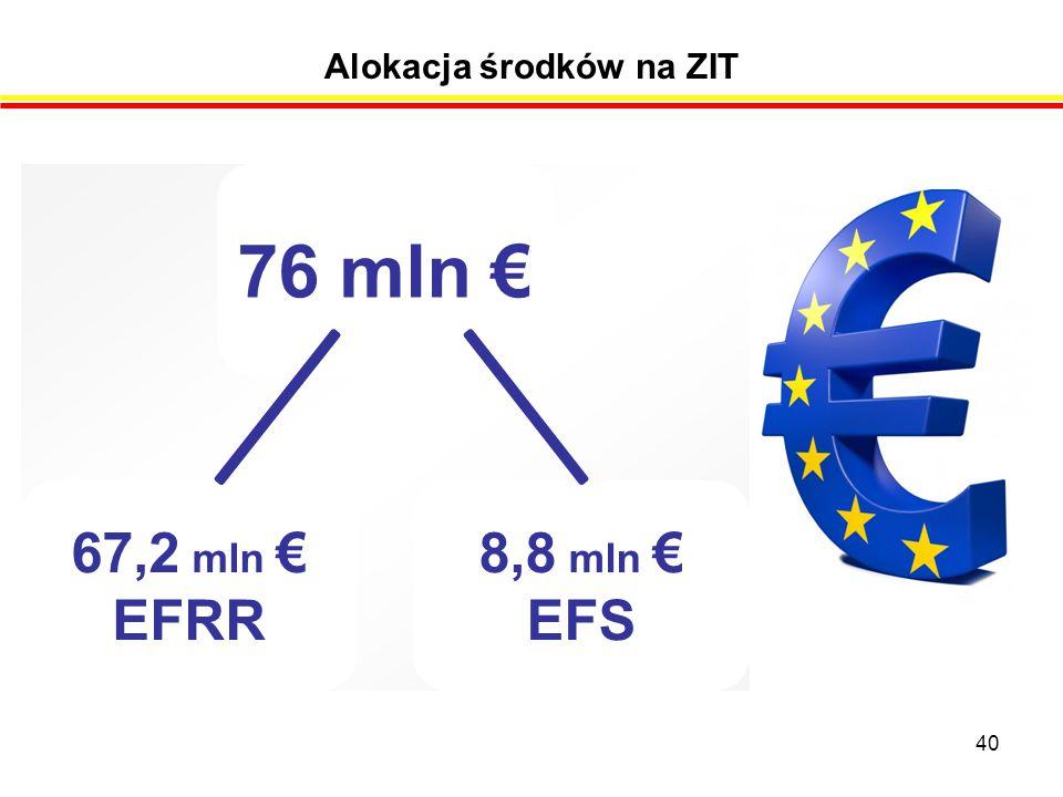 Alokacja środków na ZIT 40