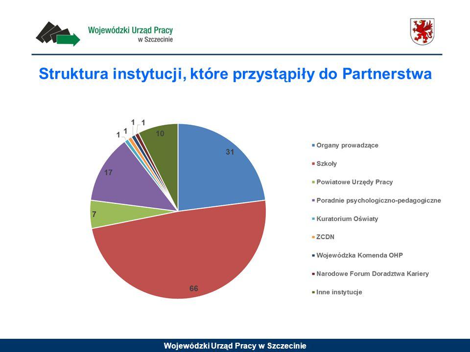 Wojewódzki Urząd Pracy w Szczecinie Struktura instytucji, które przystąpiły do Partnerstwa