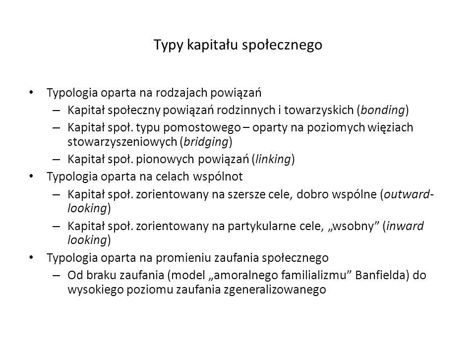 Typy kapitału społecznego Typologia oparta na rodzajach powiązań – Kapitał społeczny powiązań rodzinnych i towarzyskich (bonding) – Kapitał społ. typu