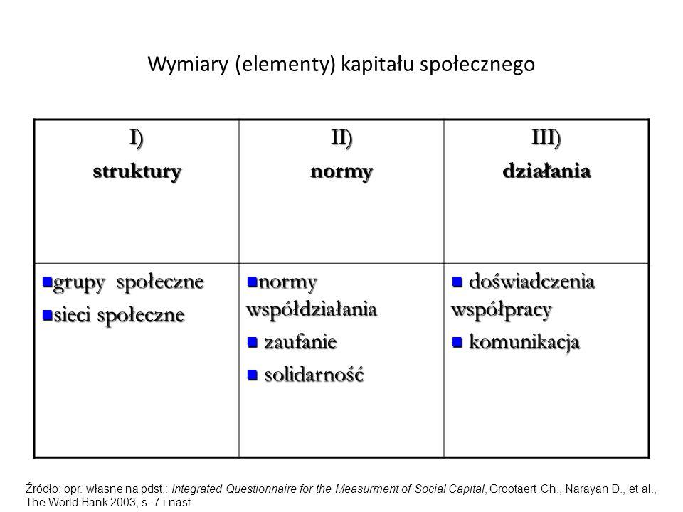 Wymiary (elementy) kapitału społecznego I)strukturyII)normyIII)działania grupy społeczne grupy społeczne sieci społeczne sieci społeczne normy współdziałania normy współdziałania zaufanie zaufanie solidarność solidarność doświadczenia współpracy doświadczenia współpracy komunikacja komunikacja Źródło: opr.