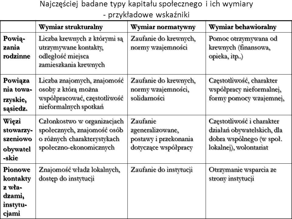 Najczęściej badane typy kapitału społecznego i ich wymiary - przykładowe wskaźniki Wymiar strukturalny Wymiar normatywny Wymiar behawioralny Powią- za