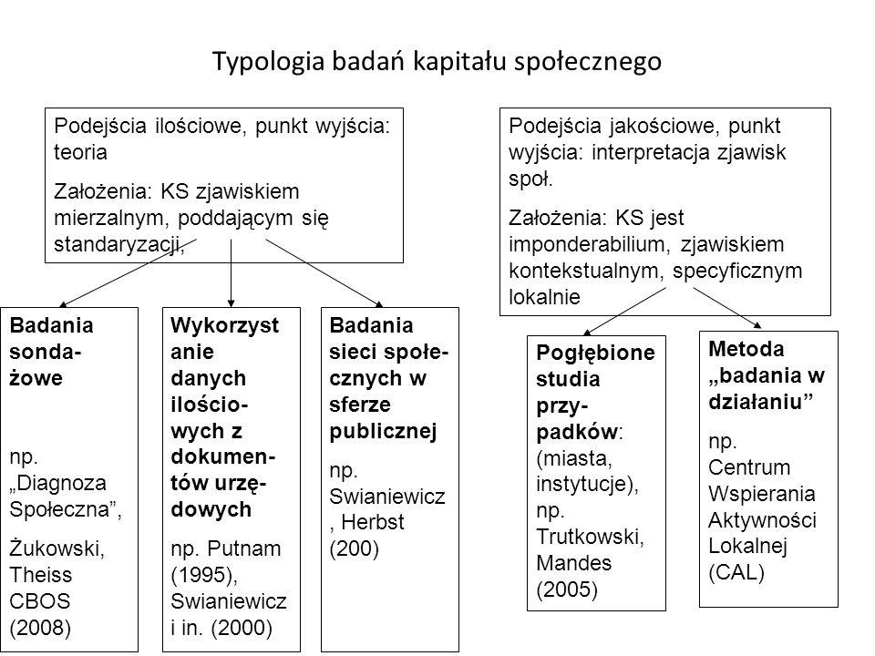 Typologia badań kapitału społecznego Podejścia ilościowe, punkt wyjścia: teoria Założenia: KS zjawiskiem mierzalnym, poddającym się standaryzacji, Podejścia jakościowe, punkt wyjścia: interpretacja zjawisk społ.