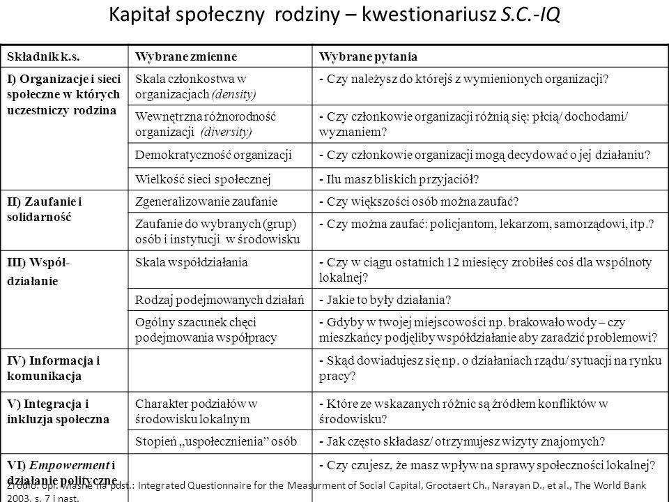 Kapitał społeczny rodziny – kwestionariusz S.C.-IQ Składnik k.s.Wybrane zmienneWybrane pytania I) Organizacje i sieci społeczne w których uczestniczy