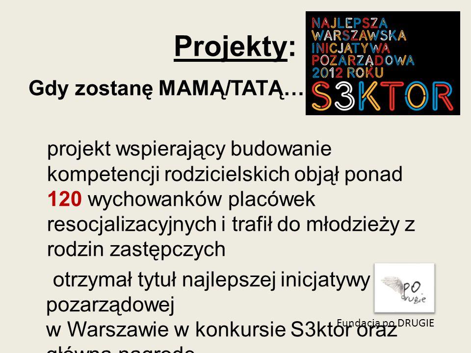 Projekty: Fundacja po DRUGIE Gdy zostanę MAMĄ/TATĄ… projekt wspierający budowanie kompetencji rodzicielskich objął ponad 120 wychowanków placówek resocjalizacyjnych i trafił do młodzieży z rodzin zastępczych otrzymał tytuł najlepszej inicjatywy pozarządowej w Warszawie w konkursie S3ktor oraz główną nagrodę w kategorii pomoc społeczna