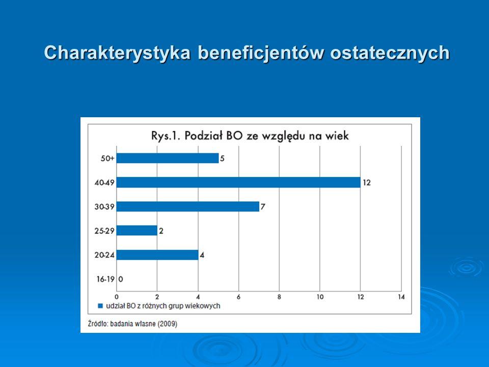 Charakterystyka beneficjentów ostatecznych Charakterystyka beneficjentów ostatecznych