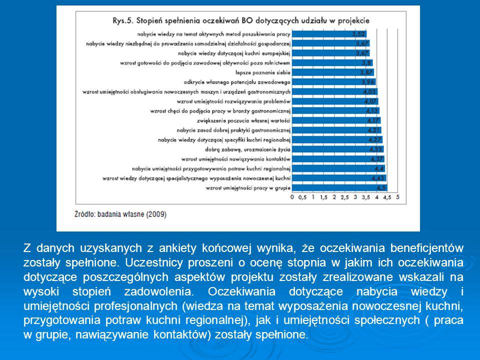 Stopień osiągnięcia rezultatów Beneficjenci dokonując oceny własnej wiedzy i umiejętności z zakresu sztuki kulinarnej najniżej – dostatecznie - oceniają poziom wiedzy dotyczącej klasycznej kuchni europejskiej (średnia ocena 3,37) najwyższą ocenę wystawiają sobie natomiast za znajomość zasad dobrej praktyki higienicznej (4,4).