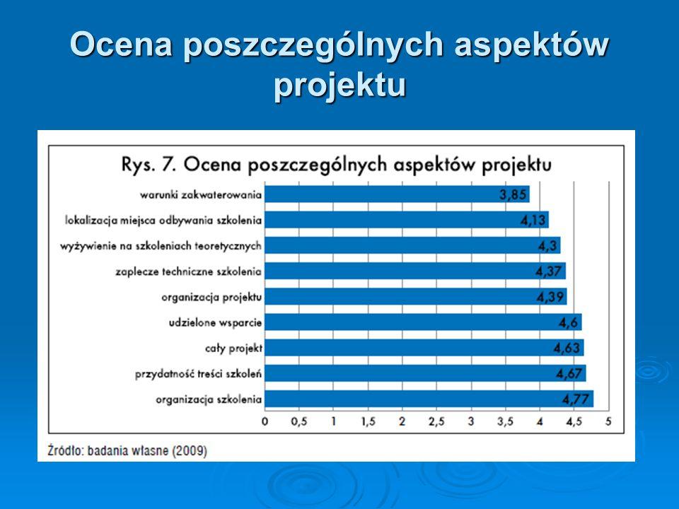 Ocena poszczególnych aspektów projektu