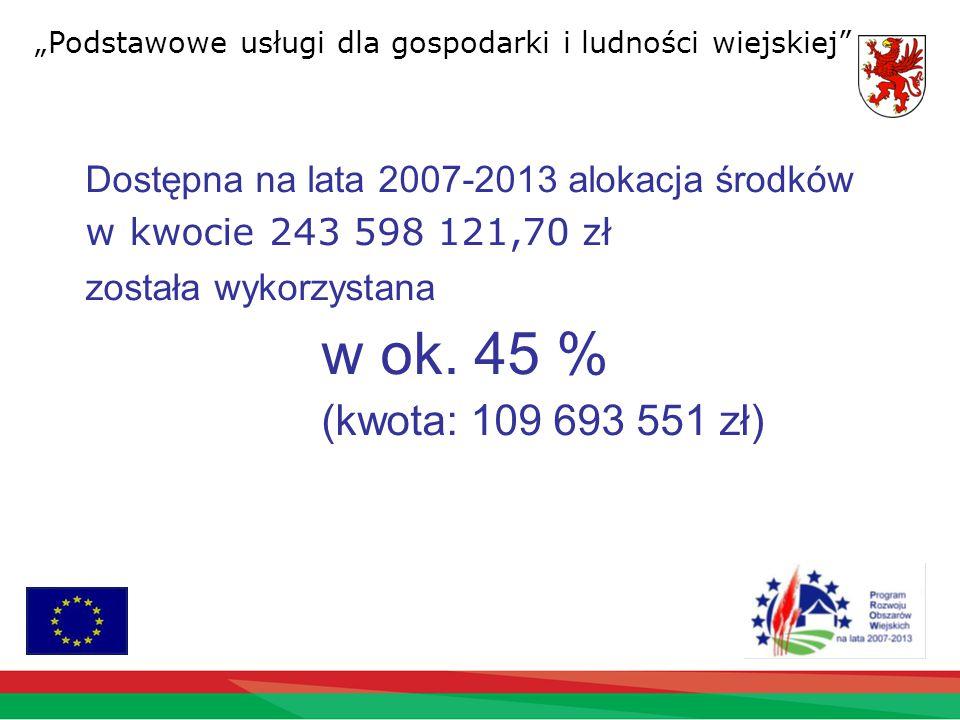 Dostępna na lata 2007-2013 alokacja środków w kwocie 243 598 121,70 zł została wykorzystana w ok.