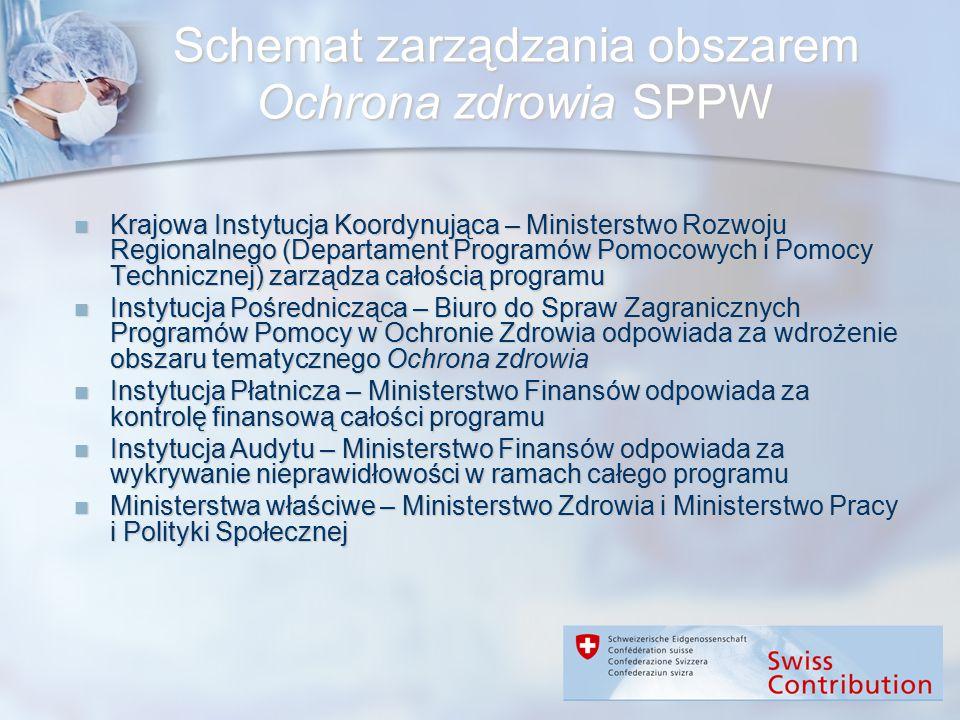 Schemat zarządzania obszarem Ochrona zdrowia SPPW Krajowa Instytucja Koordynująca – Ministerstwo Rozwoju Regionalnego (Departament Programów Pomocowyc