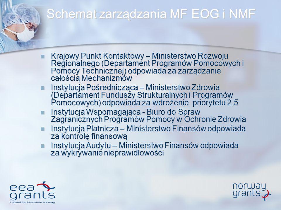 Schemat zarządzania MF EOG i NMF Krajowy Punkt Kontaktowy – Ministerstwo Rozwoju Regionalnego (Departament Programów Pomocowych i Pomocy Technicznej)