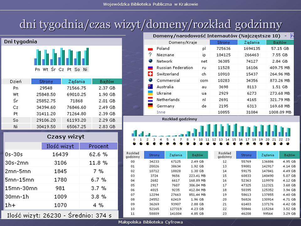 Wojewódzka Biblioteka Publiczna w Krakowie dni tygodnia/czas wizyt/domeny/rozkład godzinny Małopolska Biblioteka Cyfrowa