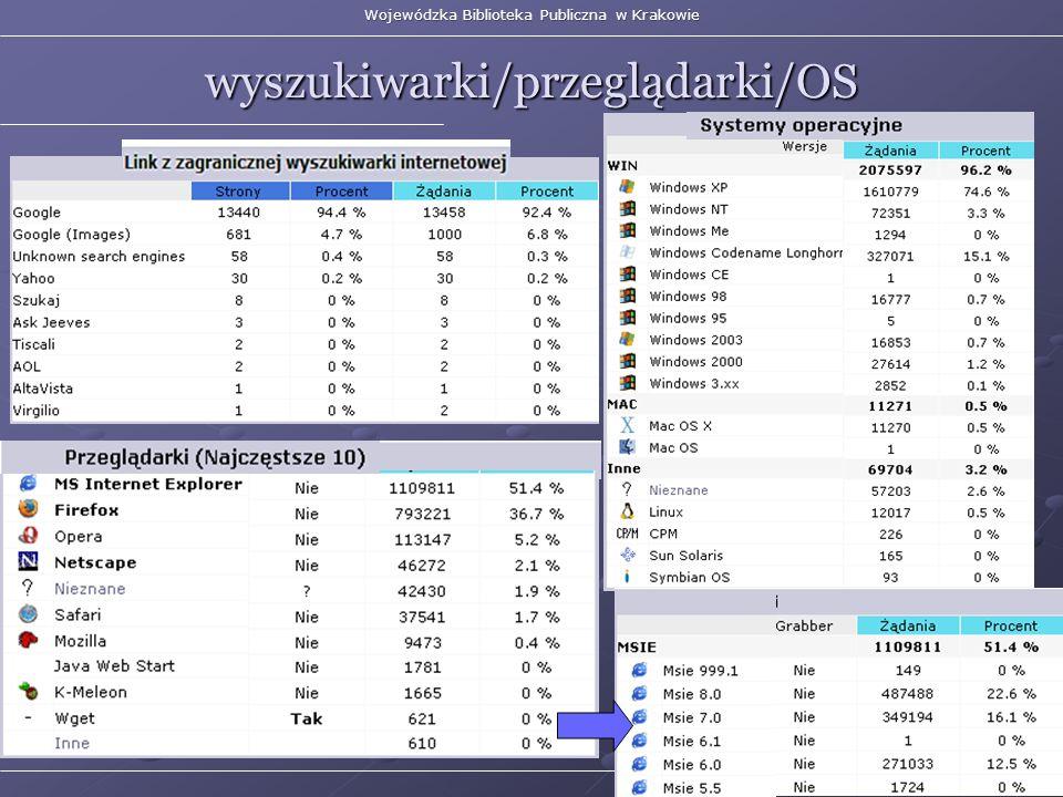 Wojewódzka Biblioteka Publiczna w Krakowie wyszukiwarki/przeglądarki/OS