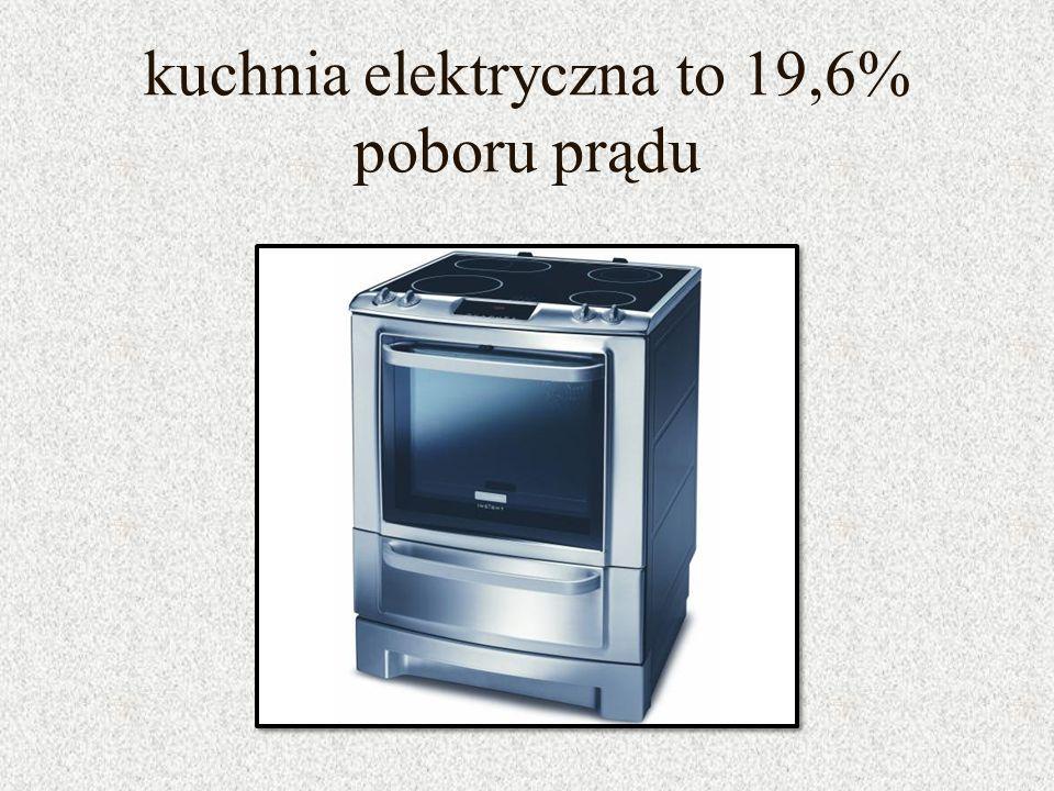 kuchnia elektryczna to 19,6% poboru prądu