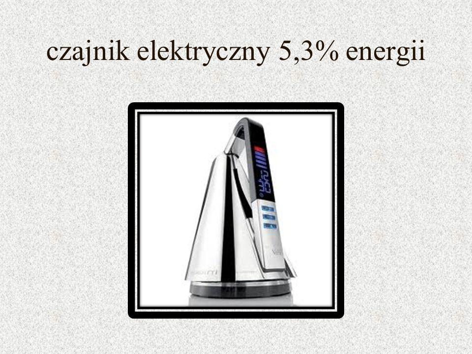 czajnik elektryczny 5,3% energii