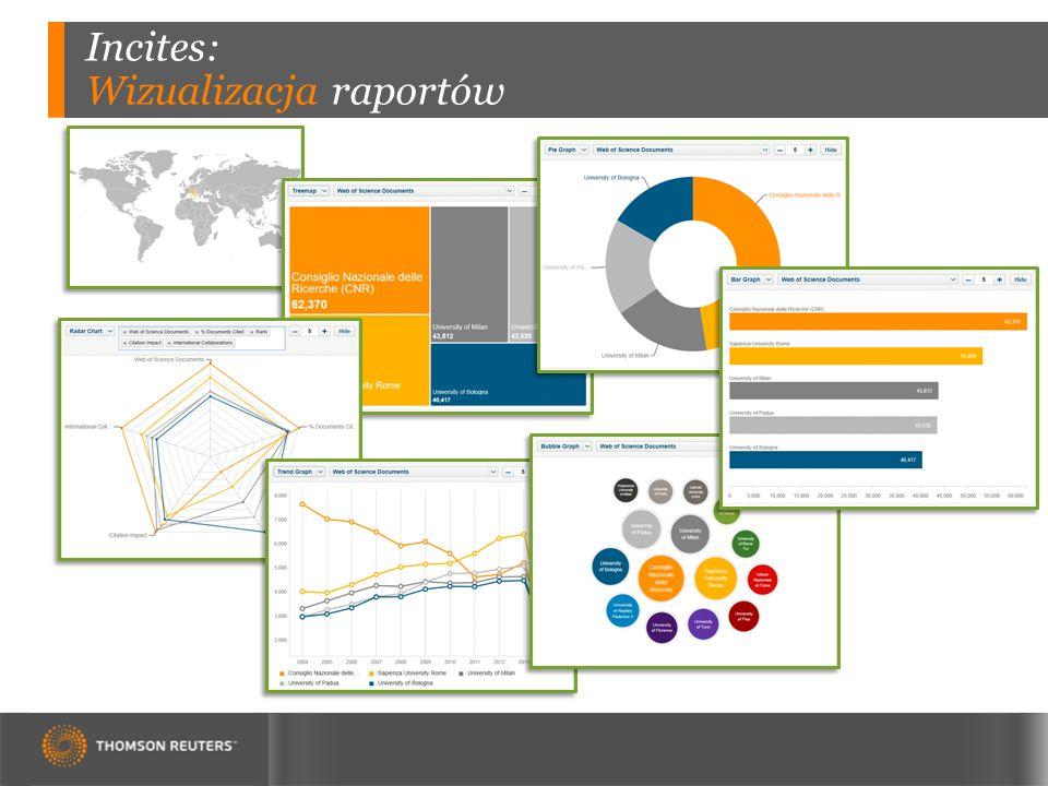 Incites: Wizualizacja raportów