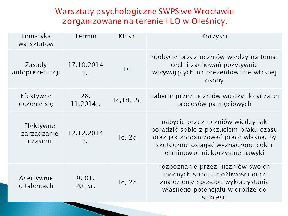 Tematyka warsztatów TerminKlasaKorzyści Zasady autoprezentacji 17.10.2014 r.