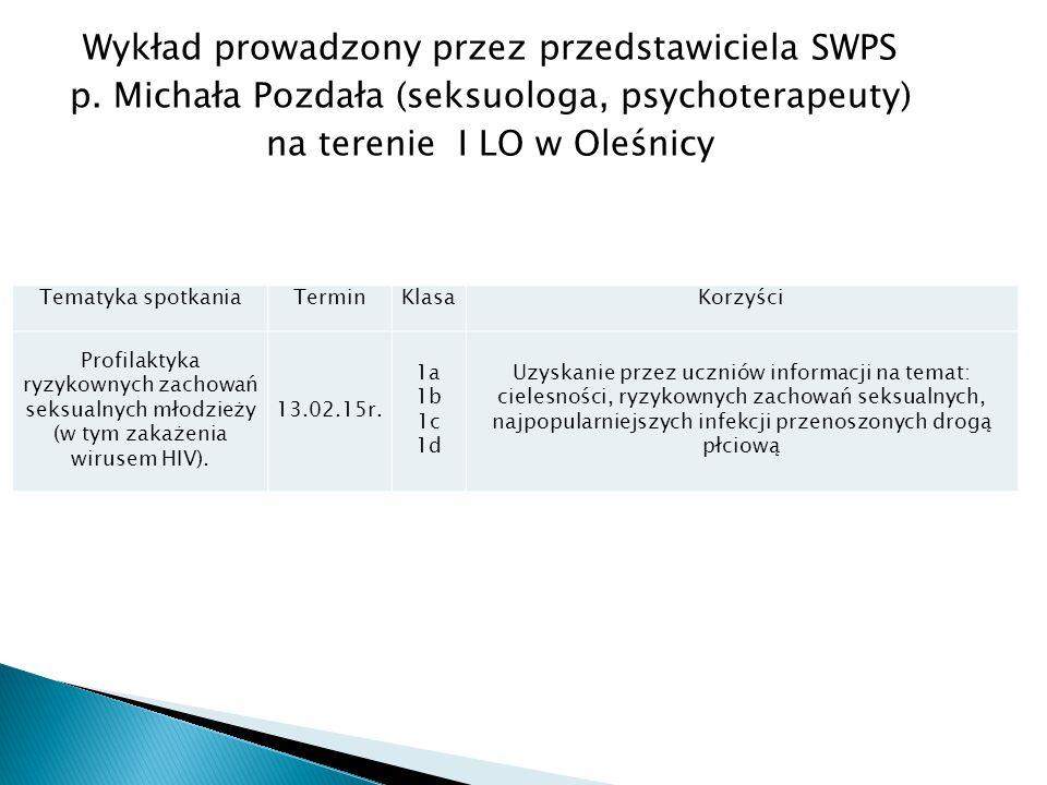 Tematyka spotkaniaTerminKlasaKorzyści Profilaktyka ryzykownych zachowań seksualnych młodzieży (w tym zakażenia wirusem HIV).
