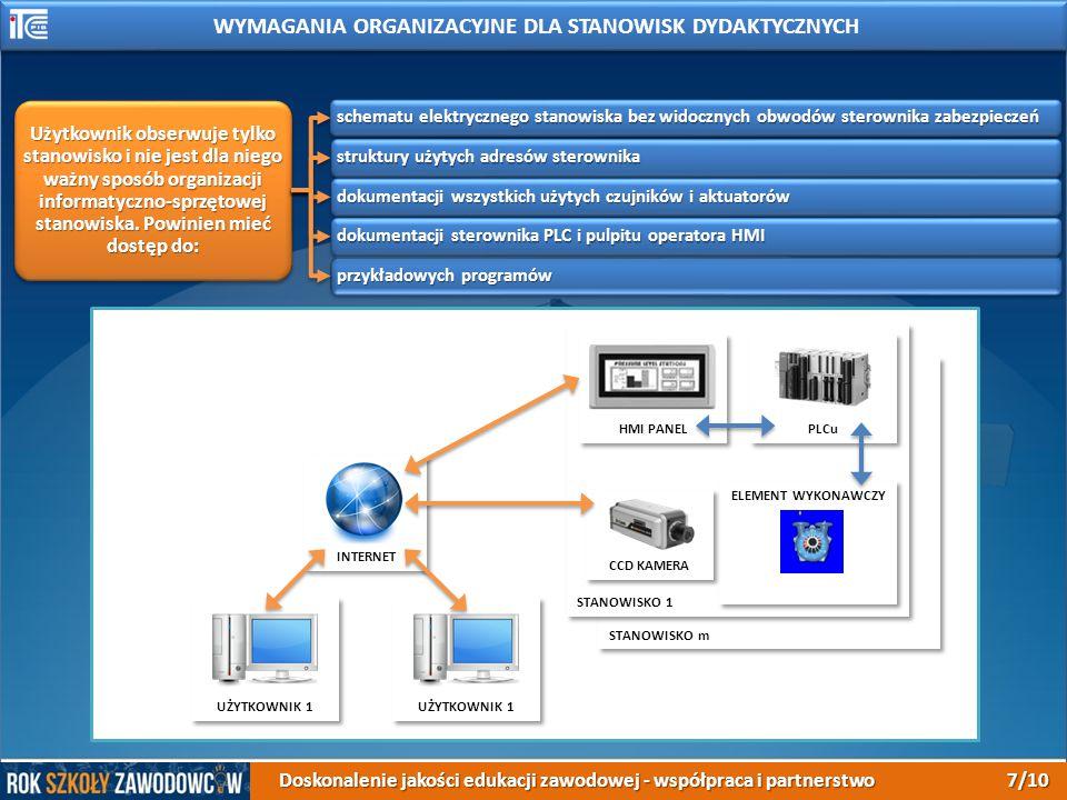Użytkownik obserwuje tylko stanowisko i nie jest dla niego ważny sposób organizacji informatyczno-sprzętowej stanowiska.