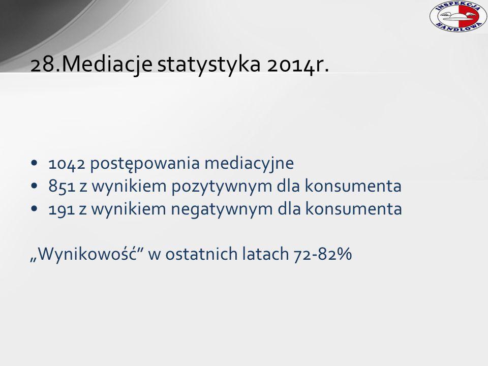 """1042 postępowania mediacyjne 851 z wynikiem pozytywnym dla konsumenta 191 z wynikiem negatywnym dla konsumenta """"Wynikowość"""" w ostatnich latach 72-82%"""