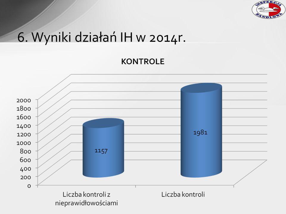 Przeprowadzono 31 kontroli u 16 przedsiębiorców Sprawdzono 77 odmierzaczy Błędy ujawniono w trakcie 7 kontroli u 2 przedsiębiorców Przekroczenie dopuszczalnej wartości błędu w przypadku 53 odmierzaczy (błąd dopuszczalny 0,5%) Wartości błędów ustalone w wyniku pomiarów ilości odmierzanego paliwa wynosiły od 4,3346% do 5,6202% 17.Odmierzacze paliw ciekłych