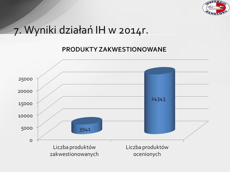 7. Wyniki działań IH w 2014r.