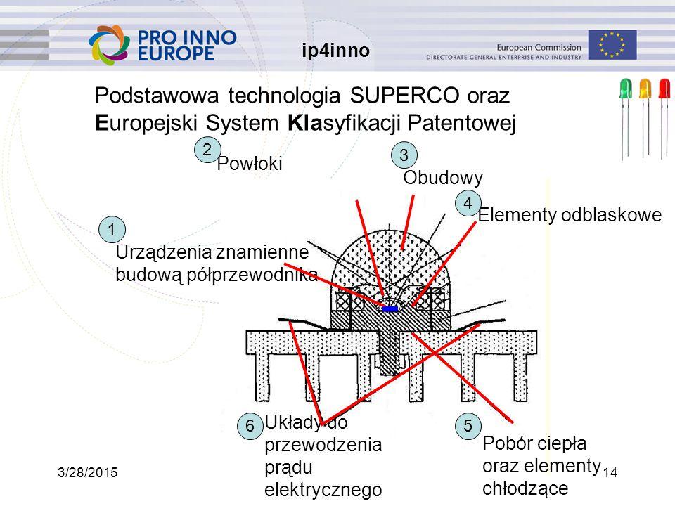 ip4inno 3/28/201514 Podstawowa technologia SUPERCO oraz Europejski System Klasyfikacji Patentowej Urządzenia znamienne budową półprzewodnika Obudowy Elementy odblaskowe Układy do przewodzenia prądu elektrycznego Powłoki Pobór ciepła oraz elementy chłodzące 1 2 3 4 56