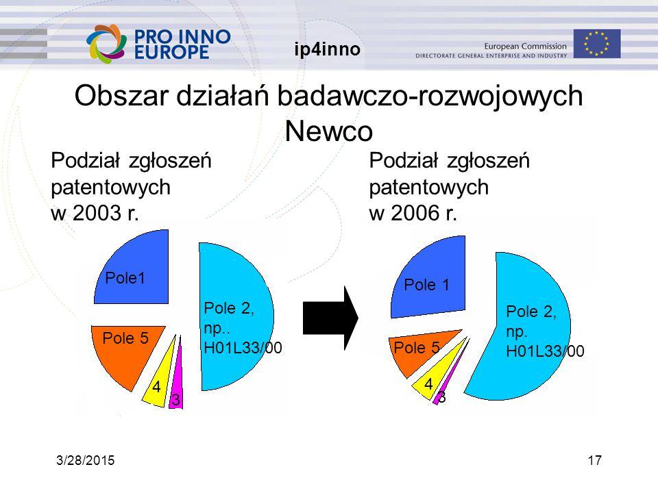 ip4inno 3/28/201517 Obszar działań badawczo-rozwojowych Newco Pole1 Pole 5 4 Pole 2, np..