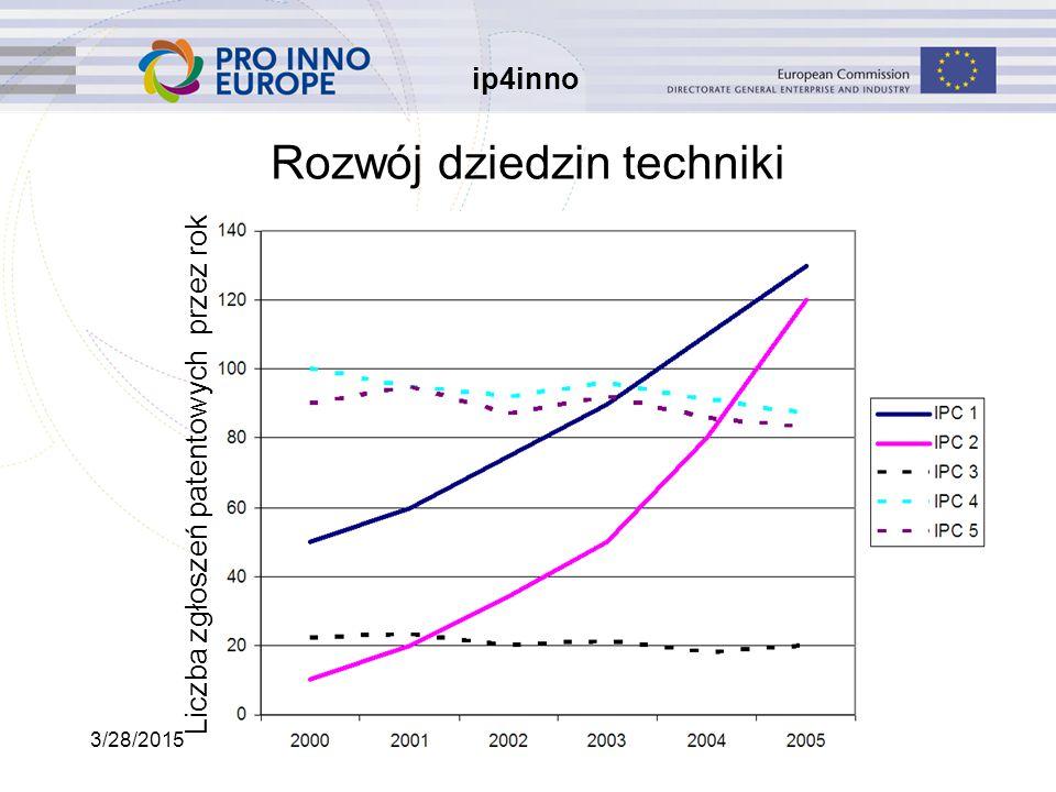 ip4inno 3/28/201518 Rozwój dziedzin techniki Liczba zgłoszeń patentowych przez rok