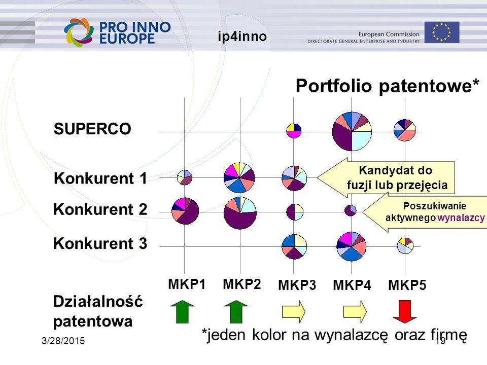 ip4inno 3/28/201519 Portfolio patentowe* MKP1 MKP2 MKP3MKP4MKP5 SUPERCO Konkurent 1 Konkurent 2 Konkurent 3 Działalność patentowa Kandydat do fuzji lub przejęcia Poszukiwanie aktywnego wynalazcy *jeden kolor na wynalazcę oraz firmę